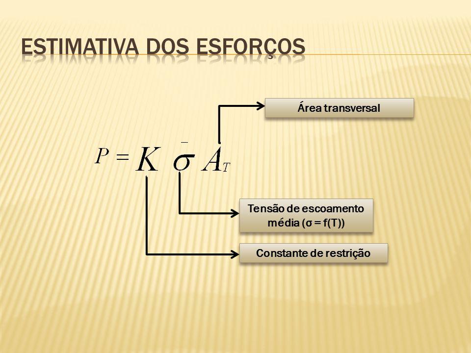 Constante de restrição Tensão de escoamento média (σ = f(T)) Área transversal
