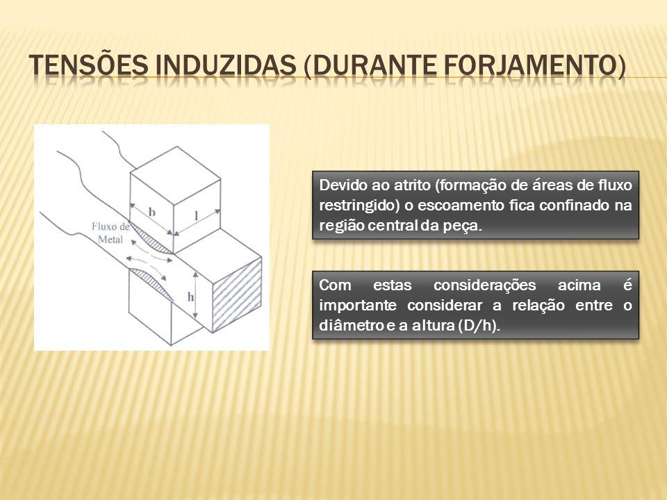 Devido ao atrito (formação de áreas de fluxo restringido) o escoamento fica confinado na região central da peça. Com estas considerações acima é impor