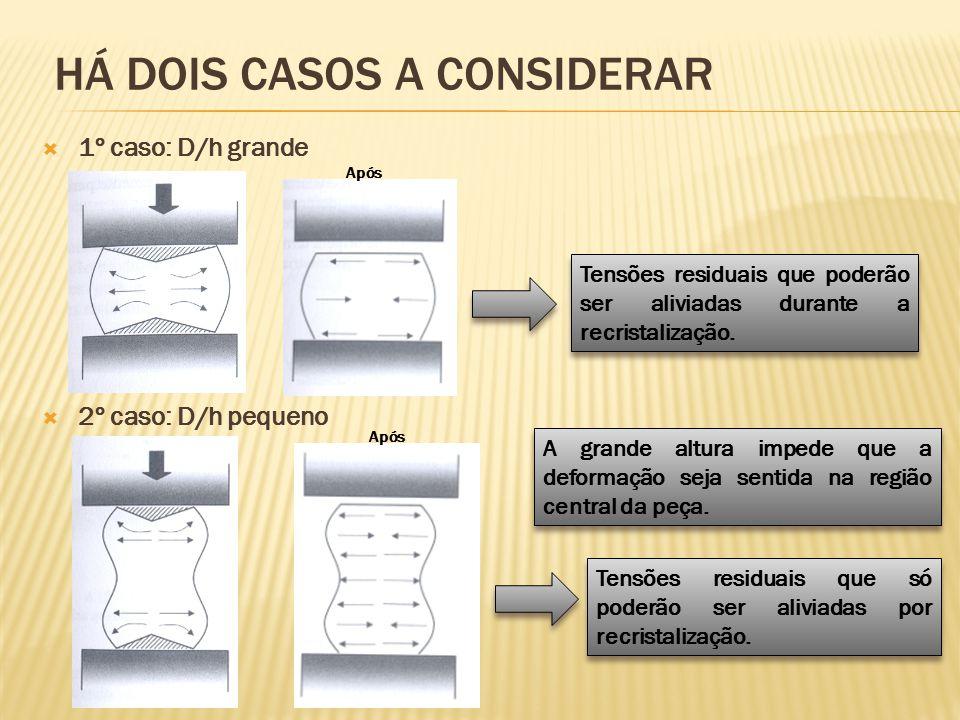 HÁ DOIS CASOS A CONSIDERAR  1º caso: D/h grande  2º caso: D/h pequeno Tensões residuais que poderão ser aliviadas durante a recristalização. A grand