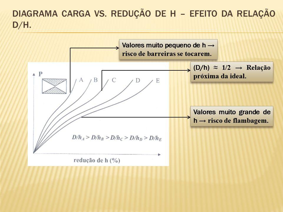 DIAGRAMA CARGA VS. REDUÇÃO DE H – EFEITO DA RELAÇÃO D/H. Valores muito pequeno de h → risco de barreiras se tocarem. Valores muito grande de h → risco