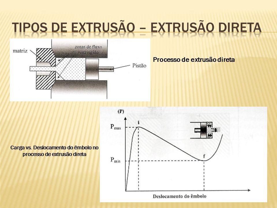 Processo de extrusão direta Carga vs. Deslocamento do êmbolo no processo de extrusão direta