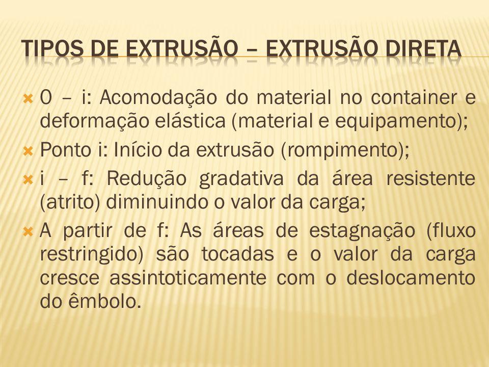  0 – i: Acomodação do material no container e deformação elástica (material e equipamento);  Ponto i: Início da extrusão (rompimento);  i – f: Redu