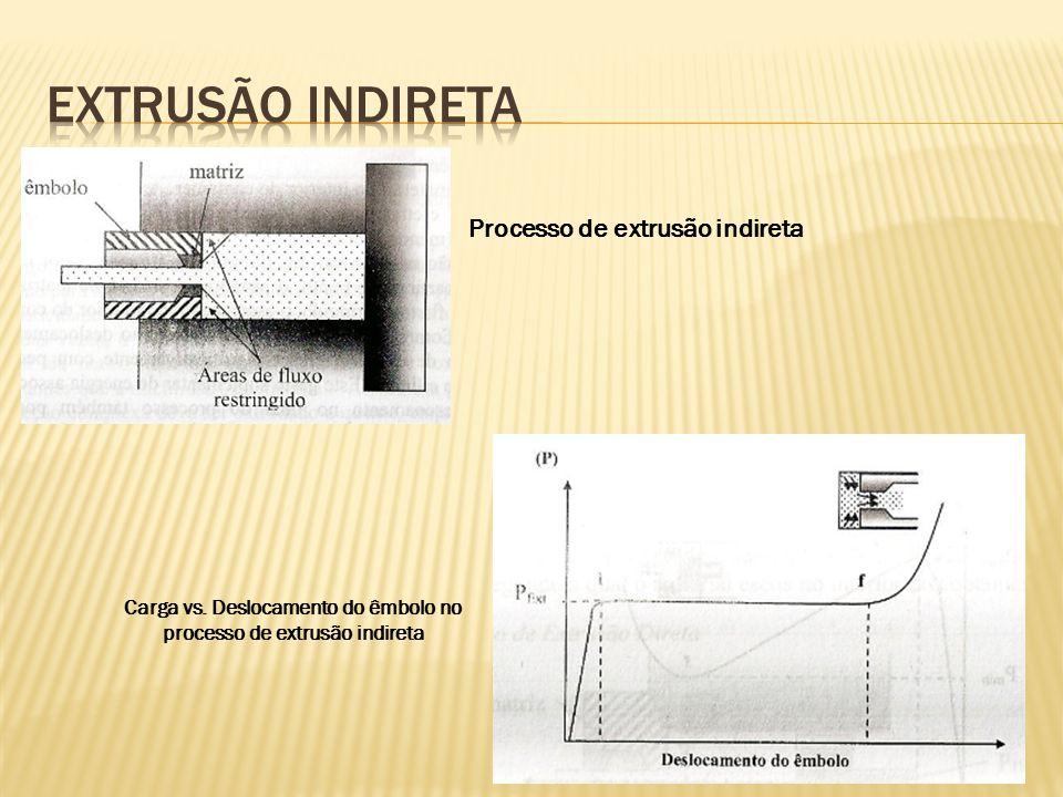 Processo de extrusão indireta Carga vs. Deslocamento do êmbolo no processo de extrusão indireta