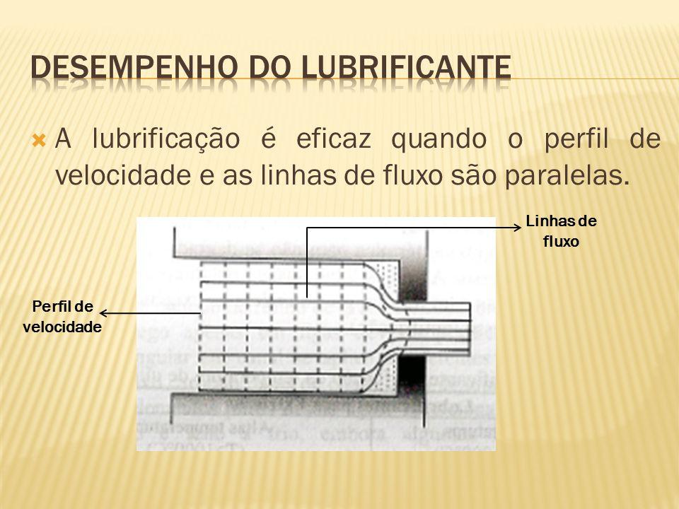  A lubrificação é eficaz quando o perfil de velocidade e as linhas de fluxo são paralelas. Linhas de fluxo Perfil de velocidade