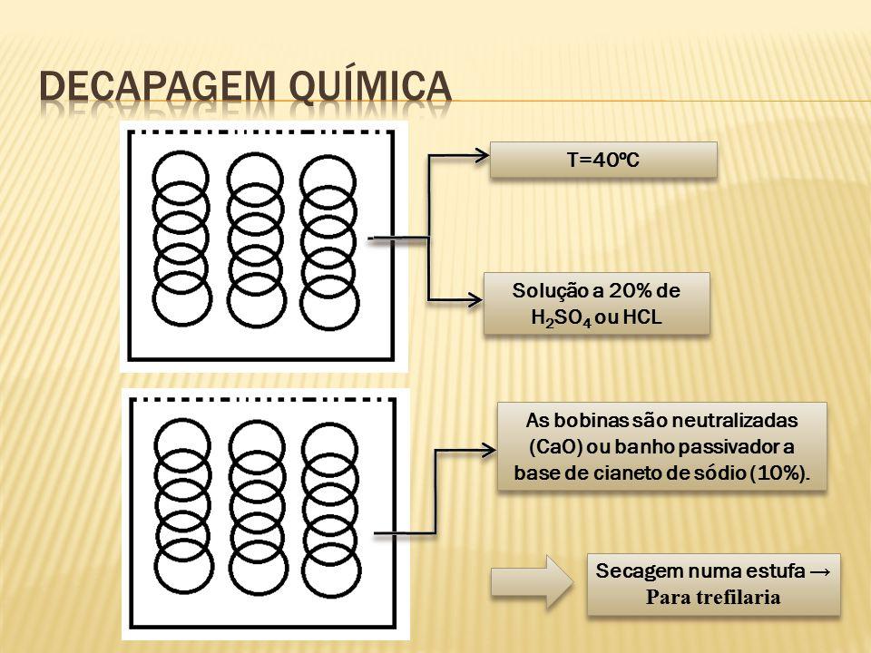 T=40ºC Solução a 20% de H 2 SO 4 ou HCL As bobinas são neutralizadas (CaO) ou banho passivador a base de cianeto de sódio (10%). Secagem numa estufa →