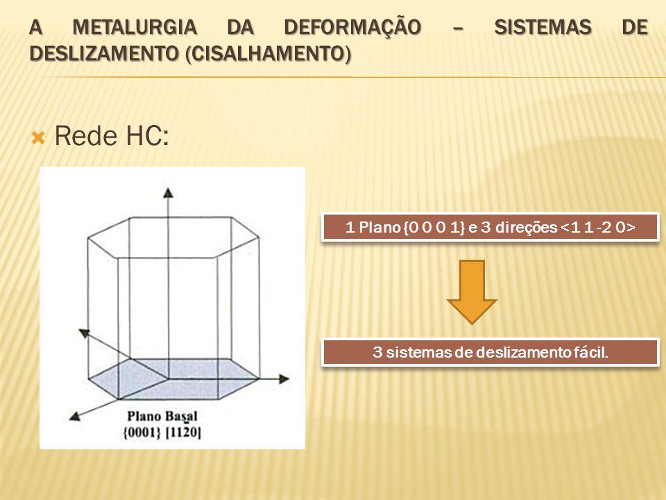  Rede HC: A METALURGIA DA DEFORMAÇÃO – SISTEMAS DE DESLIZAMENTO (CISALHAMENTO) 1 Plano {0 0 0 1} e 3 direções 3 sistemas de deslizamento fácil.