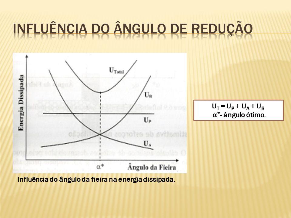 Influência do ângulo da fieira na energia dissipada. U T = U P + U A + U R α * - ângulo ótimo.