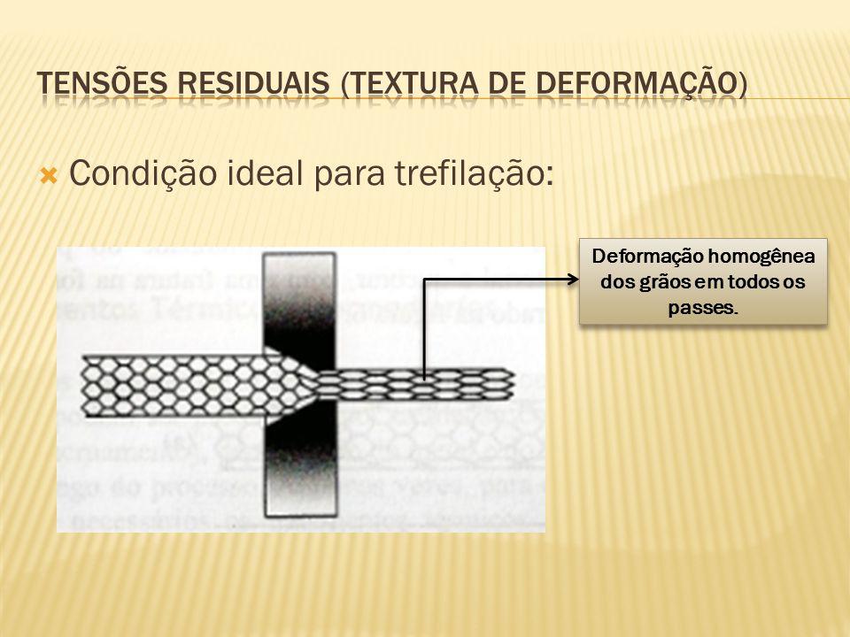  Condição ideal para trefilação: Deformação homogênea dos grãos em todos os passes.