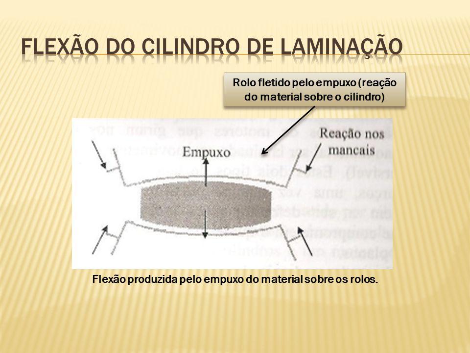 Rolo fletido pelo empuxo (reação do material sobre o cilindro) Flexão produzida pelo empuxo do material sobre os rolos.