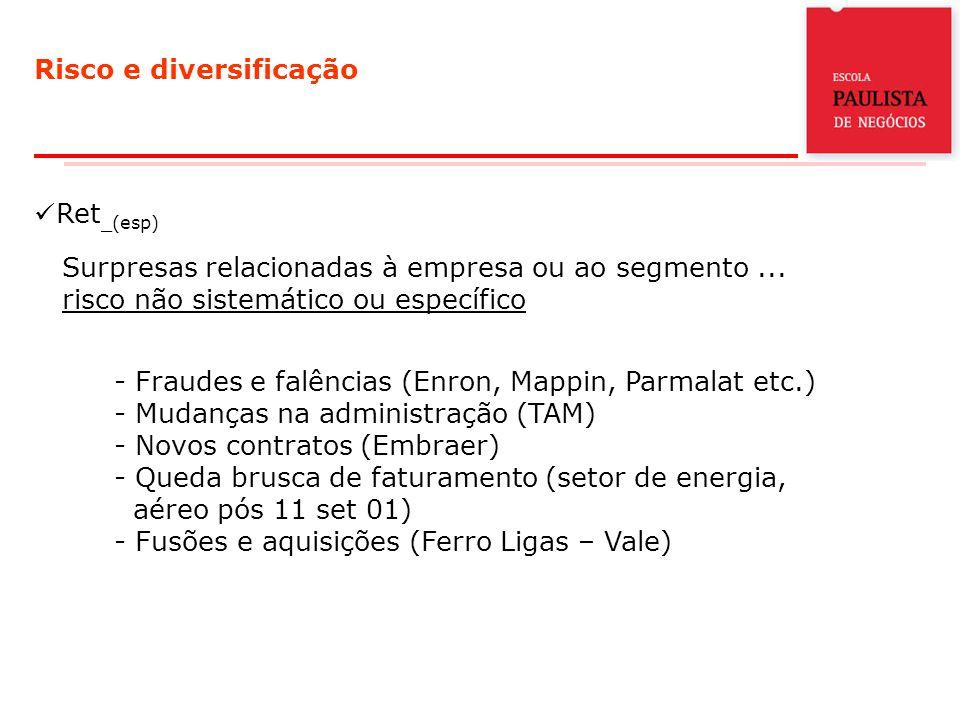 Risco e diversificação Ret _(esp) Surpresas relacionadas à empresa ou ao segmento...