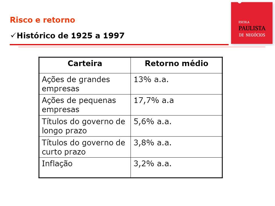 Risco e retorno Histórico de 1925 a 1997 CarteiraRetorno médio Ações de grandes empresas 13% a.a. Ações de pequenas empresas 17,7% a.a Títulos do gove