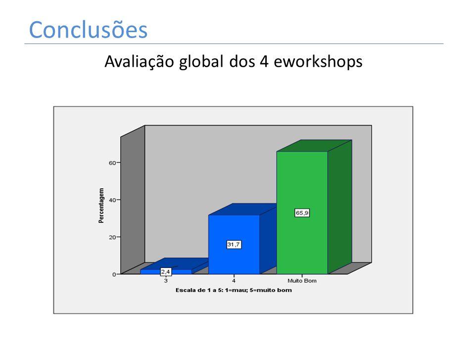 Conclusões Avaliação global dos 4 eworkshops