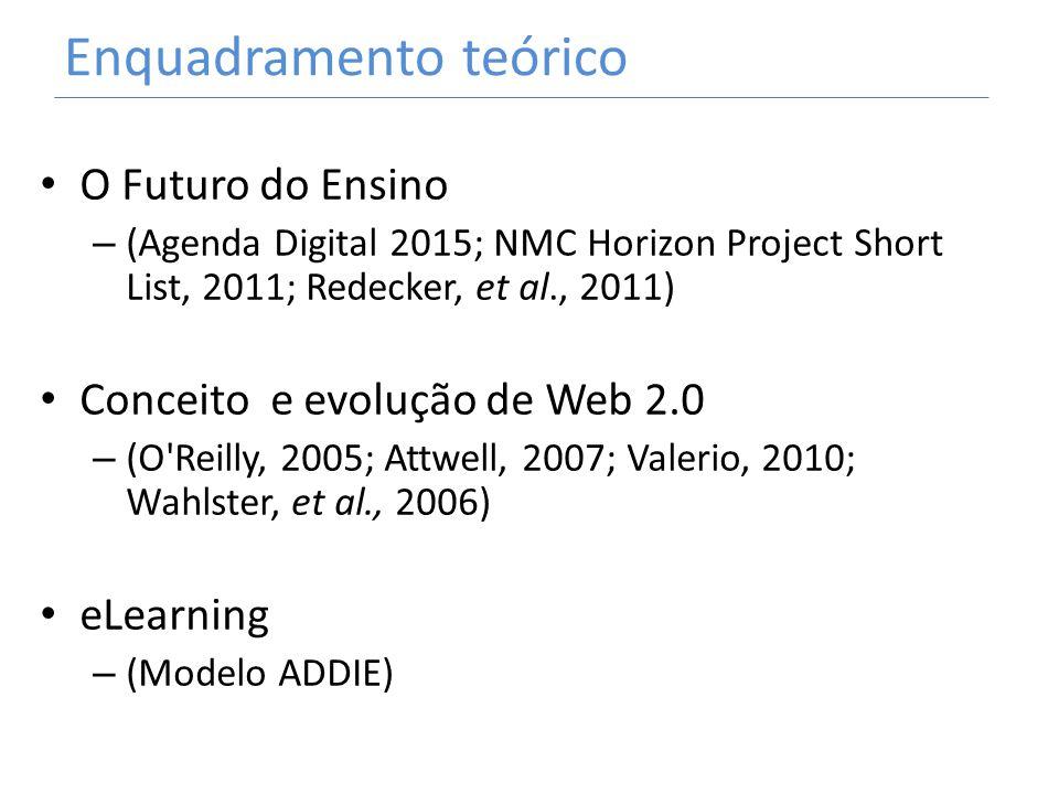 Enquadramento teórico O Futuro do Ensino – (Agenda Digital 2015; NMC Horizon Project Short List, 2011; Redecker, et al., 2011) Conceito e evolução de