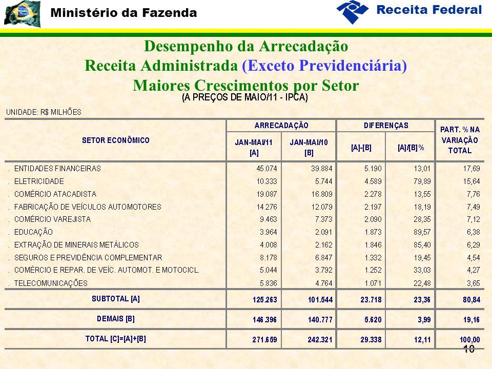 Ministério da Fazenda Receita Federal 10 Desempenho da Arrecadação Receita Administrada (Exceto Previdenciária) Maiores Crescimentos por Setor