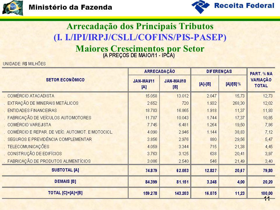 Ministério da Fazenda Receita Federal 11 Arrecadação dos Principais Tributos (I.