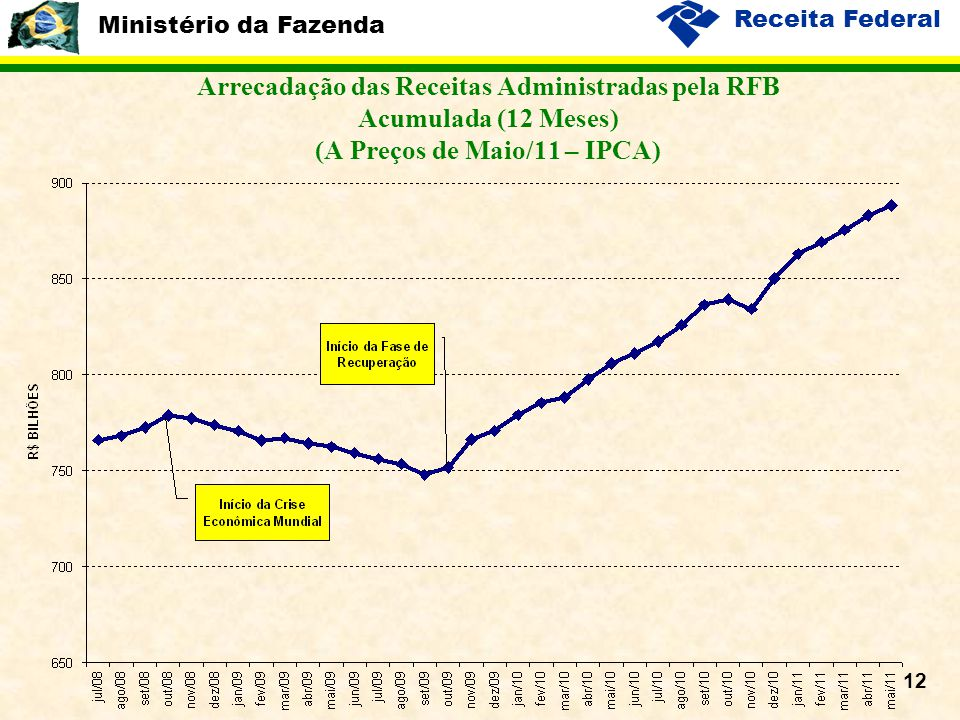Ministério da Fazenda Receita Federal 12 Arrecadação das Receitas Administradas pela RFB Acumulada (12 Meses) (A Preços de Maio/11 – IPCA)