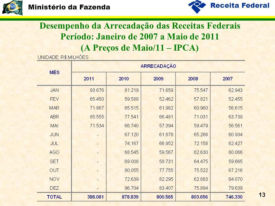 Ministério da Fazenda Receita Federal 13 Desempenho da Arrecadação das Receitas Federais Período: Janeiro de 2007 a Maio de 2011 (A Preços de Maio/11 – IPCA)