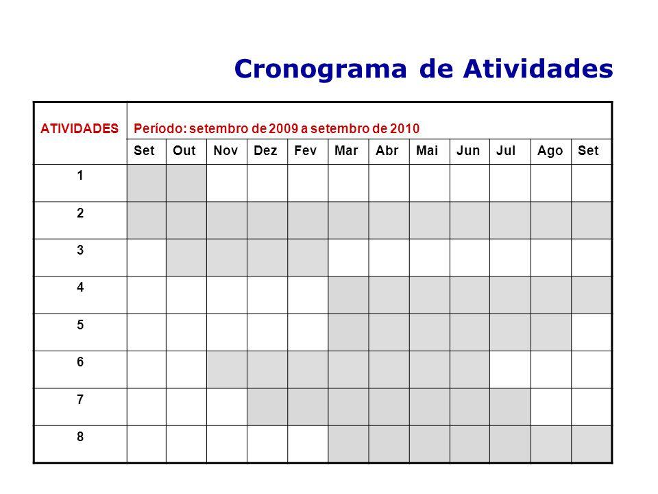 Cronograma de Atividades ATIVIDADESPeríodo: setembro de 2009 a setembro de 2010 SetOutNovDezFevMarAbrMaiJunJulAgoSet 1 2 3 4 5 6 7 8