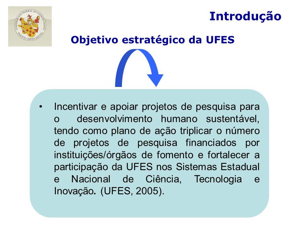Objetivo estratégico da UFES No segmento pesquisa Introdução Incentivar e apoiar projetos de pesquisa para o desenvolvimento humano sustentável, tendo como plano de ação triplicar o número de projetos de pesquisa financiados por instituições/órgãos de fomento e fortalecer a participação da UFES nos Sistemas Estadual e Nacional de Ciência, Tecnologia e Inovação.