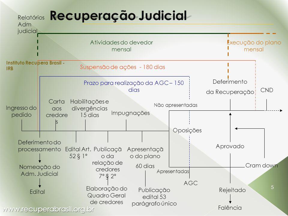 www.recuperabrasil.org.br Instituto Recupera Brasil - IRB 5 Recuperação Judicial Deferimento do processamento Apresentaçã o do plano 60 dias Habilitaç