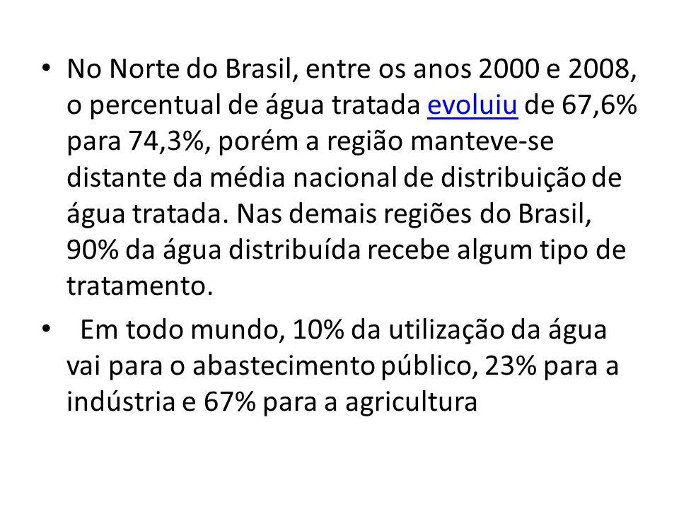 No Norte do Brasil, entre os anos 2000 e 2008, o percentual de água tratada evoluiu de 67,6% para 74,3%, porém a região manteve-se distante da média n