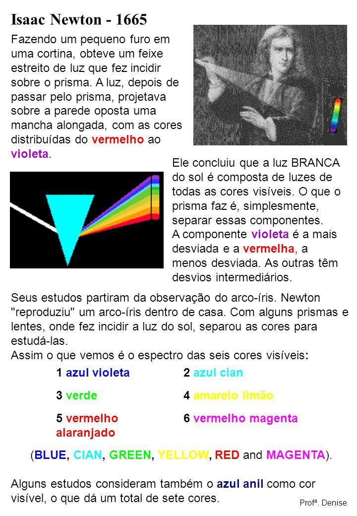 Isaac Newton - 1665 Fazendo um pequeno furo em uma cortina, obteve um feixe estreito de luz que fez incidir sobre o prisma. A luz, depois de passar pe