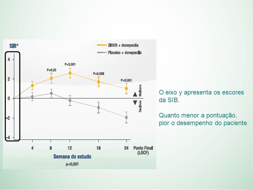 O eixo y apresenta os escores da SIB. Quanto menor a pontuação, pior o desempenho do paciente.