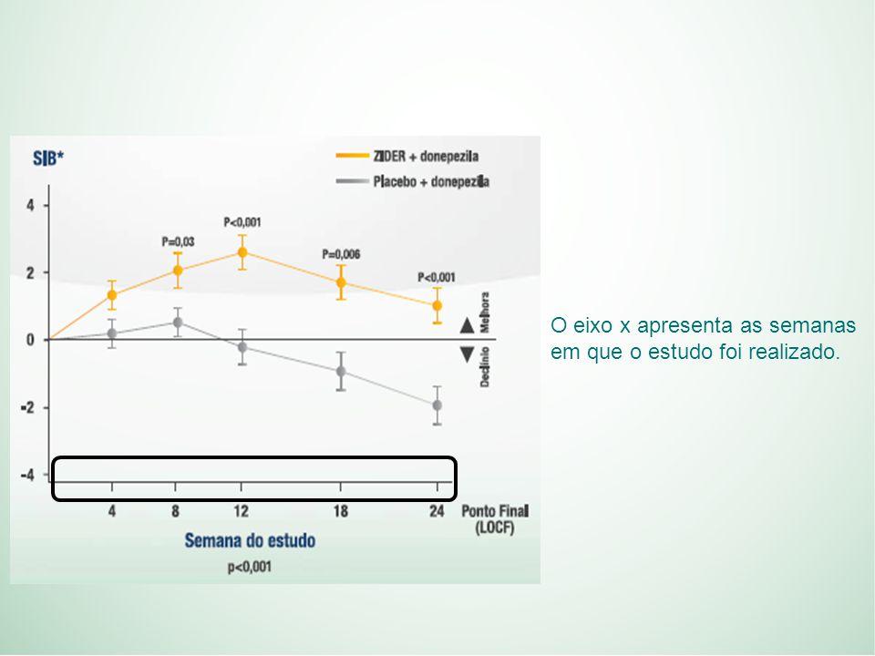O eixo x apresenta as semanas em que o estudo foi realizado.