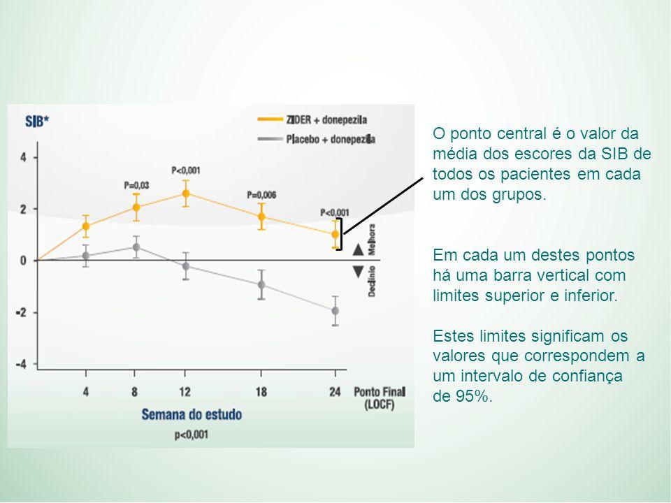 Em cada um destes pontos há uma barra vertical com limites superior e inferior.