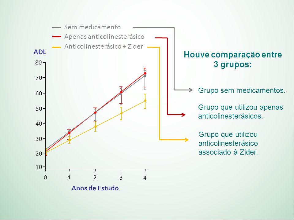 Houve comparação entre 3 grupos: Grupo sem medicamentos.