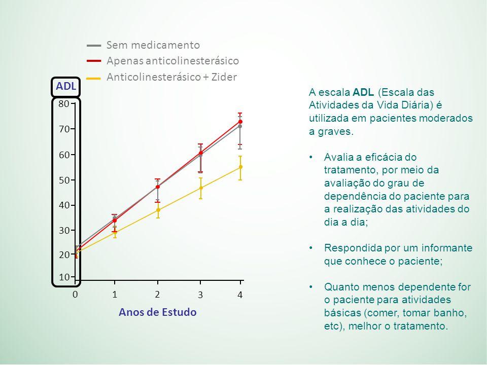 A escala ADL (Escala das Atividades da Vida Diária) é utilizada em pacientes moderados a graves.