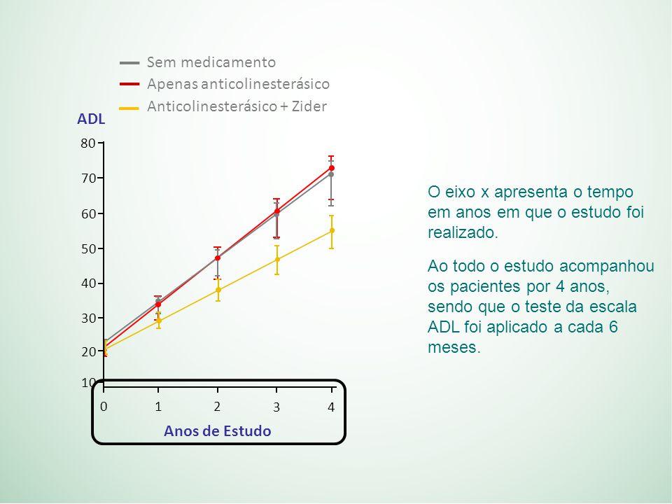 O eixo x apresenta o tempo em anos em que o estudo foi realizado.