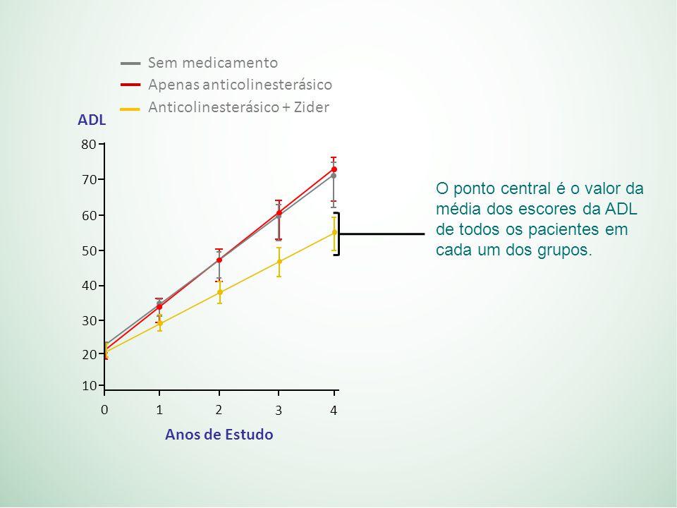 O ponto central é o valor da média dos escores da ADL de todos os pacientes em cada um dos grupos.