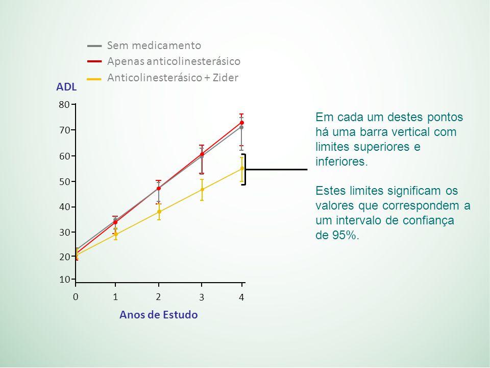 Em cada um destes pontos há uma barra vertical com limites superiores e inferiores.