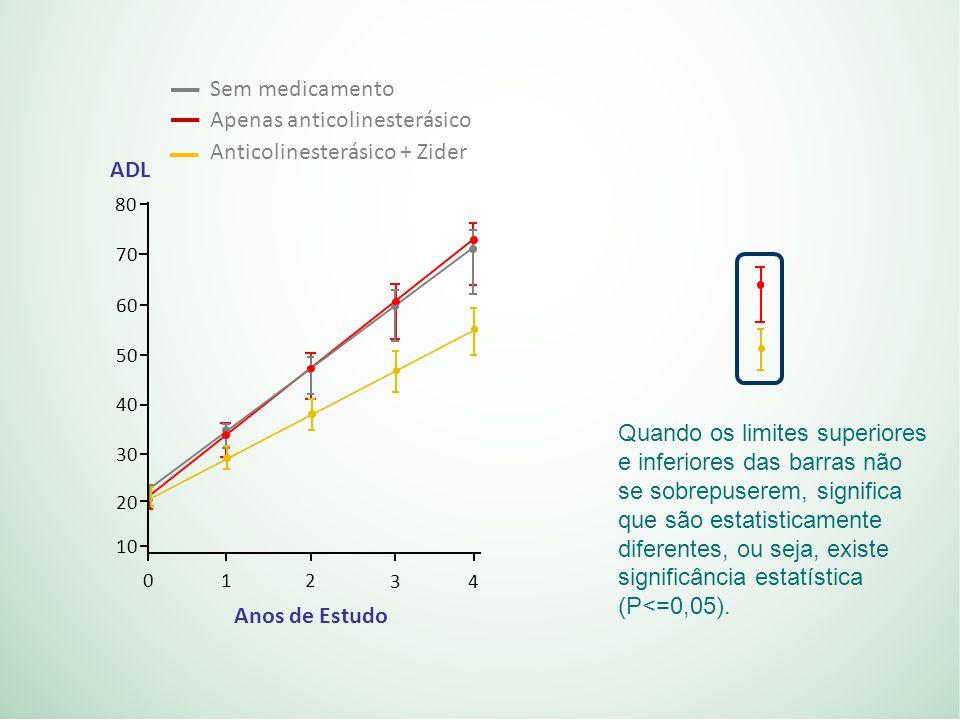 Quando os limites superiores e inferiores das barras não se sobrepuserem, significa que são estatisticamente diferentes, ou seja, existe significância estatística (P<=0,05).