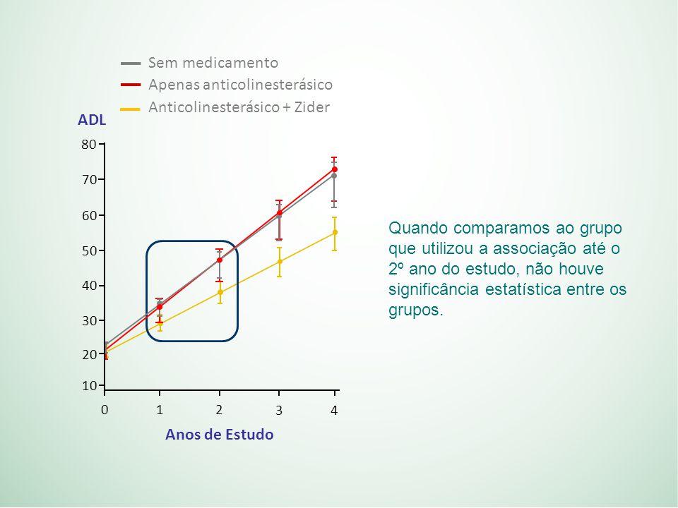 80 70 60 50 40 30 20 10 0 12 34 ADL Anos de Estudo Sem medicamento Apenas anticolinesterásico Anticolinesterásico + Zider Quando comparamos ao grupo que utilizou a associação até o 2º ano do estudo, não houve significância estatística entre os grupos.
