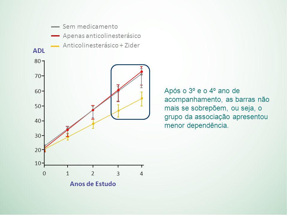 80 70 60 50 40 30 20 10 0 12 34 ADL Anos de Estudo Sem medicamento Apenas anticolinesterásico Anticolinesterásico + Zider Após o 3º e o 4º ano de acompanhamento, as barras não mais se sobrepõem, ou seja, o grupo da associação apresentou menor dependência.