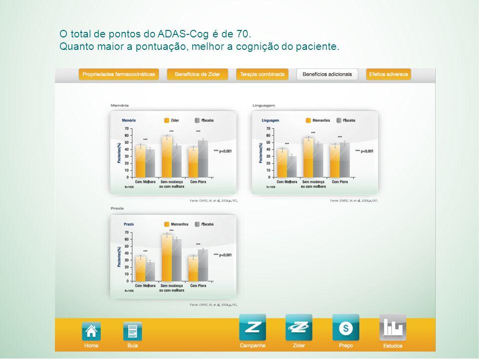 O total de pontos do ADAS-Cog é de 70. Quanto maior a pontuação, melhor a cognição do paciente.