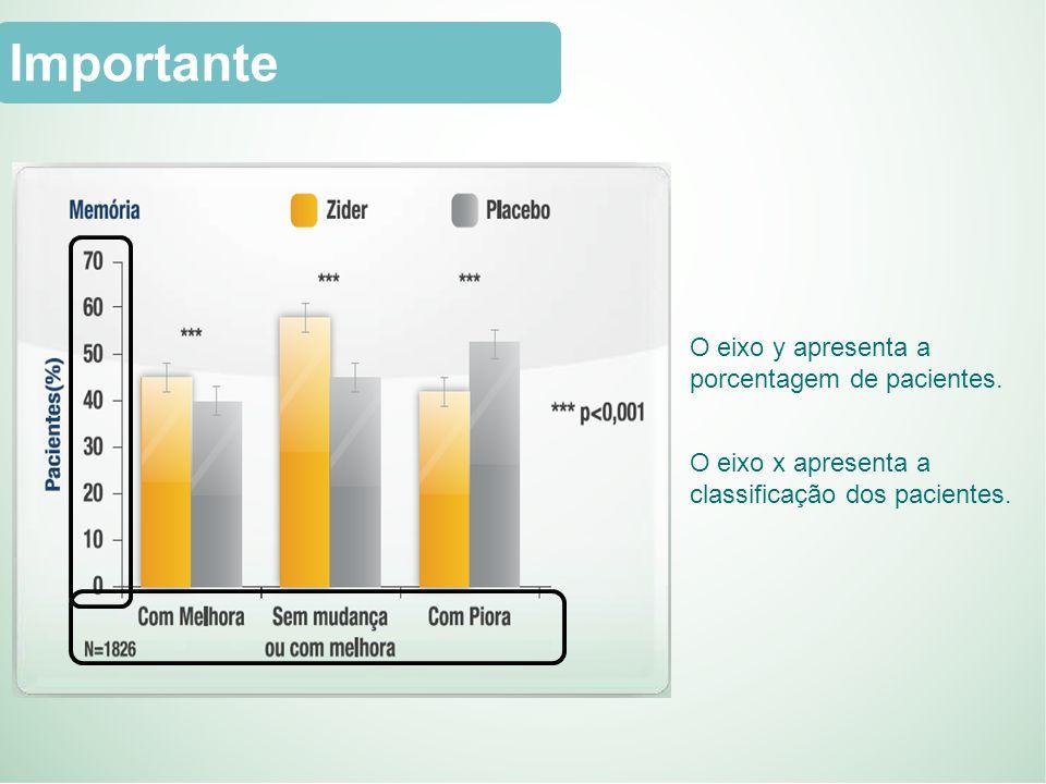 O eixo y apresenta a porcentagem de pacientes.O eixo x apresenta a classificação dos pacientes.