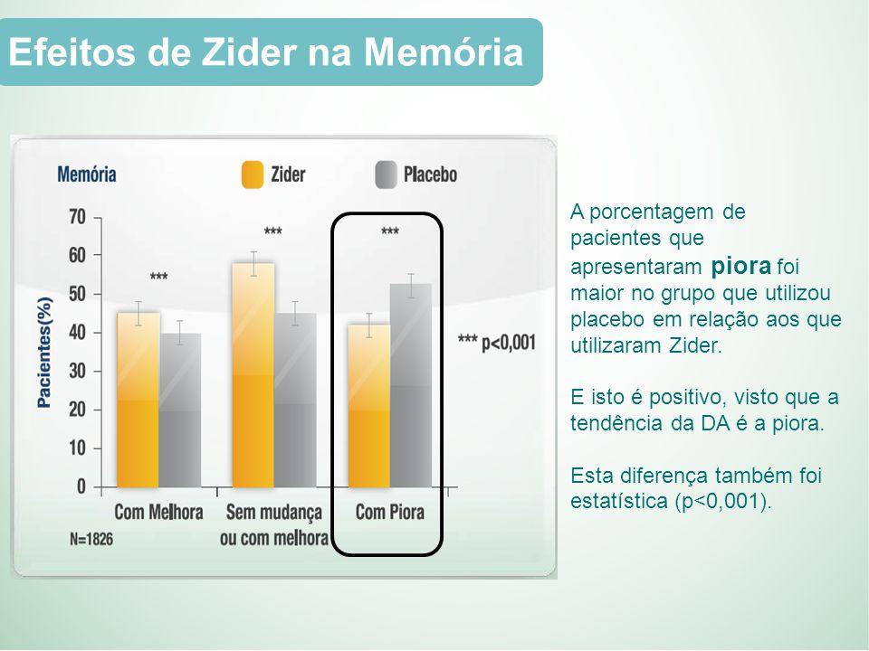 A porcentagem de pacientes que apresentaram piora foi maior no grupo que utilizou placebo em relação aos que utilizaram Zider.