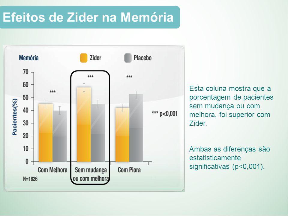 Esta coluna mostra que a porcentagem de pacientes sem mudança ou com melhora, foi superior com Zider.