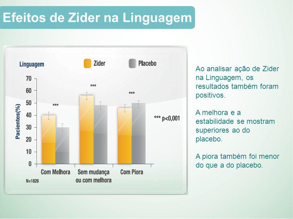 Efeitos de Zider na Linguagem Ao analisar ação de Zider na Linguagem, os resultados também foram positivos.