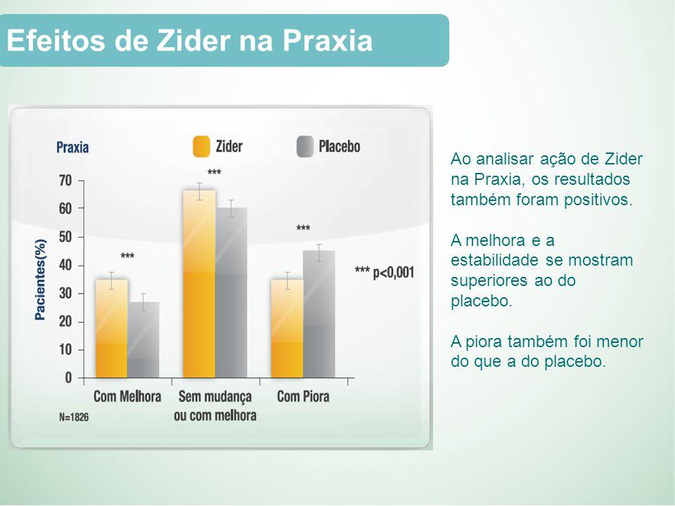 Efeitos de Zider na Praxia Ao analisar ação de Zider na Praxia, os resultados também foram positivos.