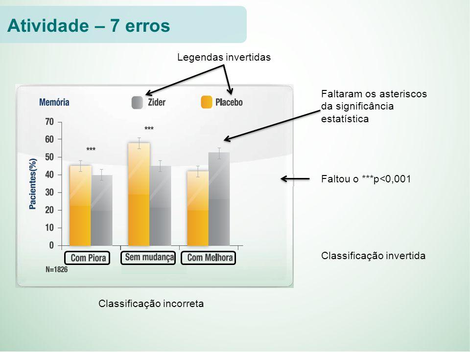 Legendas invertidas Faltaram os asteriscos da significância estatística Faltou o ***p<0,001 Classificação invertida Classificação incorreta