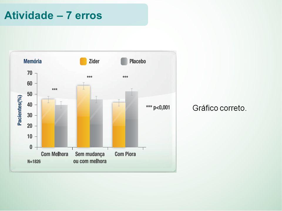 Atividade – 7 erros Gráfico correto.