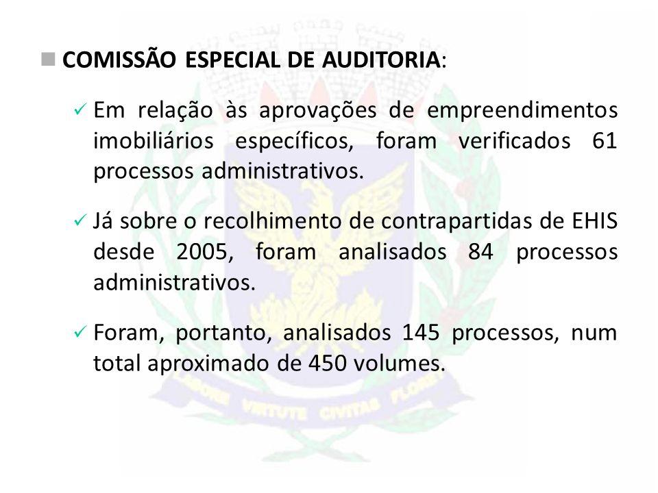 COMISSÃO ESPECIAL DE AUDITORIA: Em relação às aprovações de empreendimentos imobiliários específicos, foram verificados 61 processos administrativos.