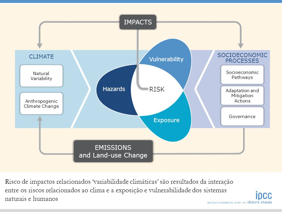 SOCIOECONOMIC PROCESSES Socioeconomic Pathways Adaptation and Mitigation Actions Governance CLIMATE Natural Variability Anthropogenic Climate Change R