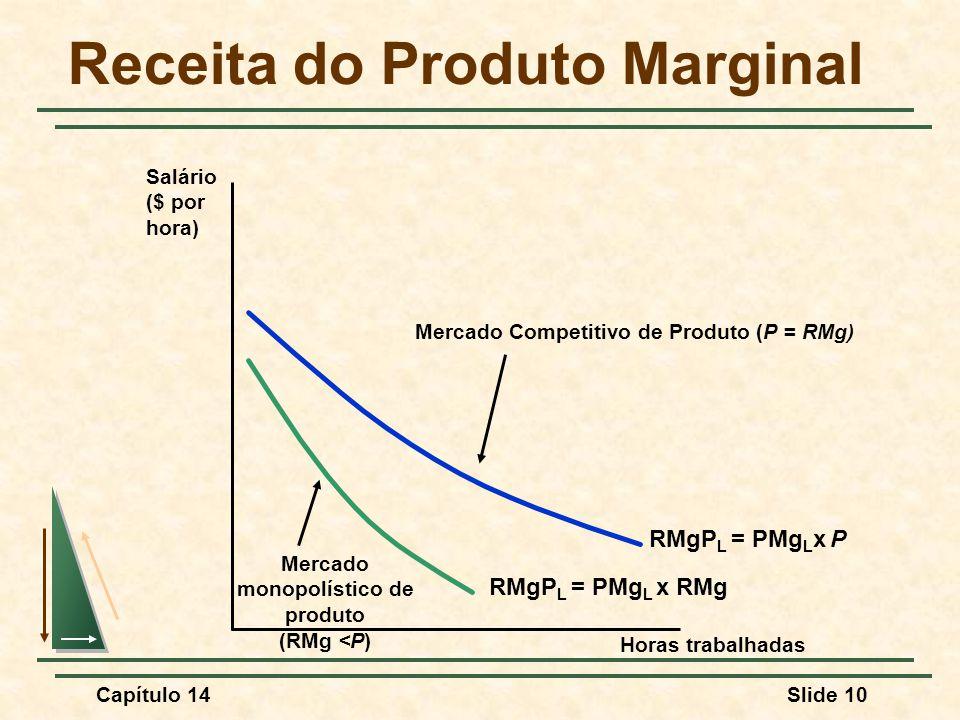 Capítulo 14Slide 10 Receita do Produto Marginal Horas trabalhadas Salário ($ por hora) RMgP L = PMg L x P Mercado Competitivo de Produto (P = RMg) RMgP L = PMg L x RMg Mercado monopolístico de produto (RMg <P)