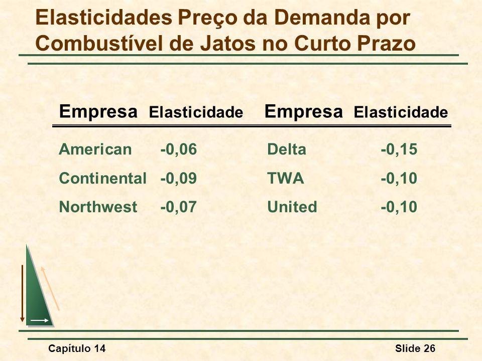 Capítulo 14Slide 26 Elasticidades Preço da Demanda por Combustível de Jatos no Curto Prazo American-0,06Delta-0,15 Continental-0,09TWA-0,10 Northwest-0,07United-0,10 Empresa Elasticidade