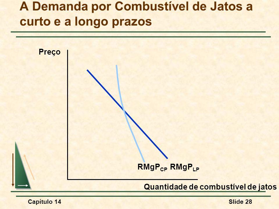 Capítulo 14Slide 28 A Demanda por Combustível de Jatos a curto e a longo prazos Quantidade de combustível de jatos Preço RMgP LP RMgP CP